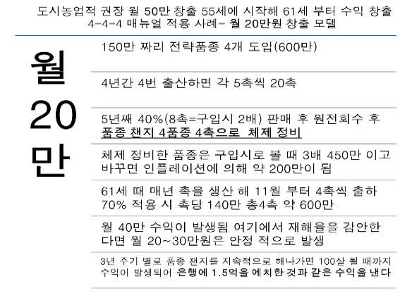 월 20만 창출 모델