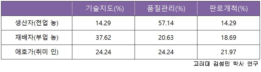 고려대 김성민 박사 연구표