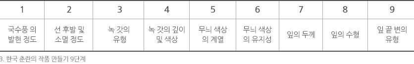 3 한국 춘란의 작품 만들기 9단계