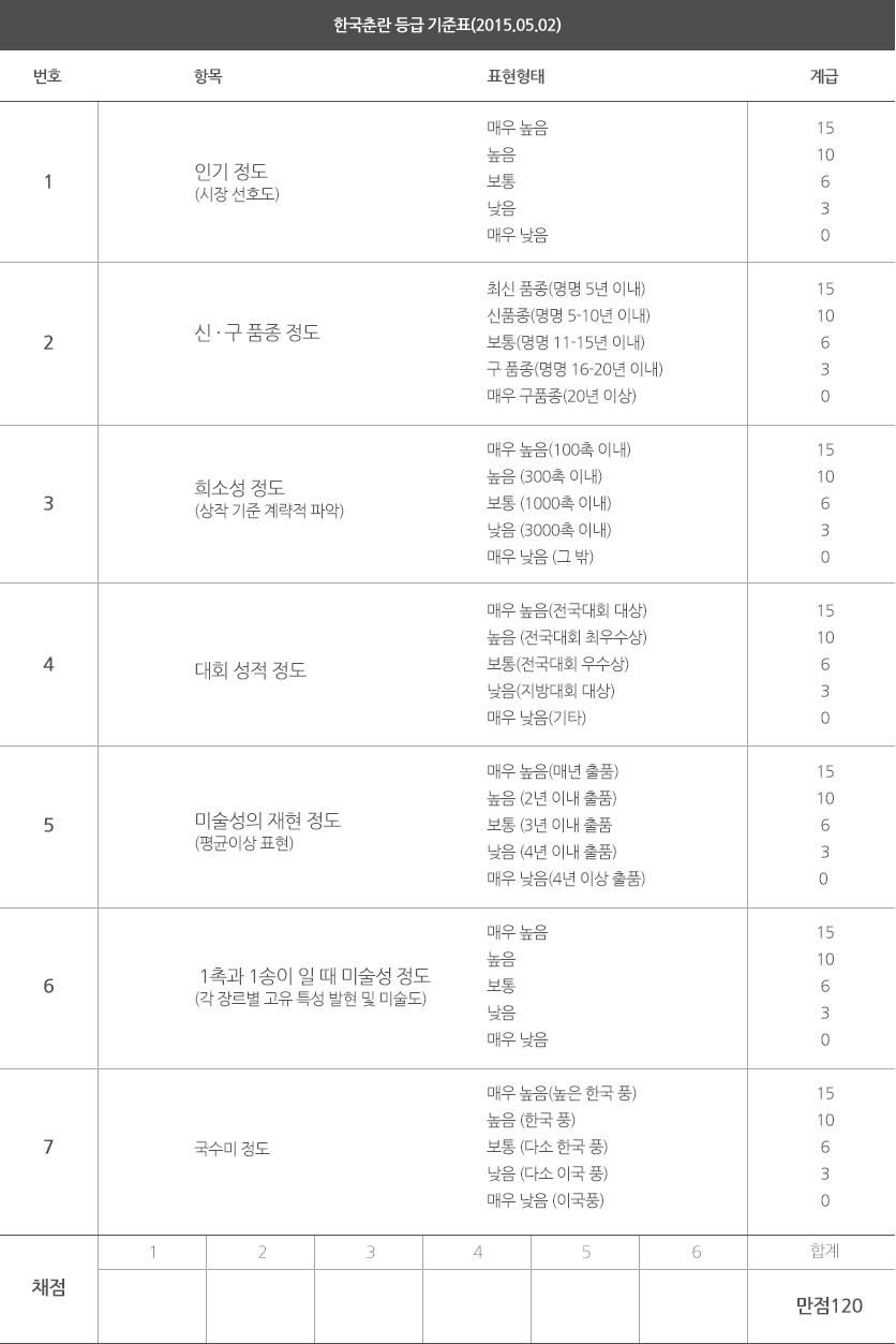 한국춘란 등급 기준표(2015.05.02)